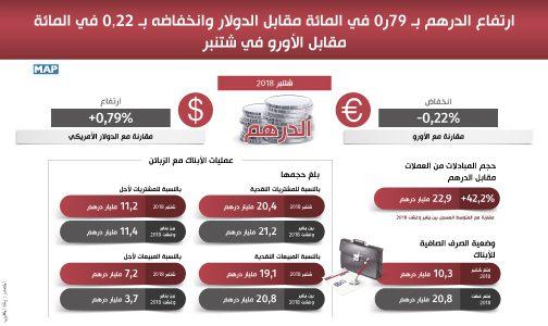 ارتفاع الدرهم بـ 79ر0 في المائة مقابل الدولار وانخفاضه بـ 0,22 في المائة مقابل الأورو في شتنبر